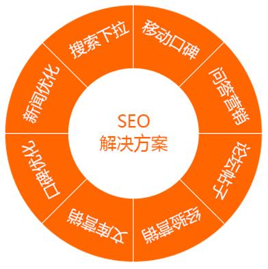 广州SEO营销解决方案(基础套餐)